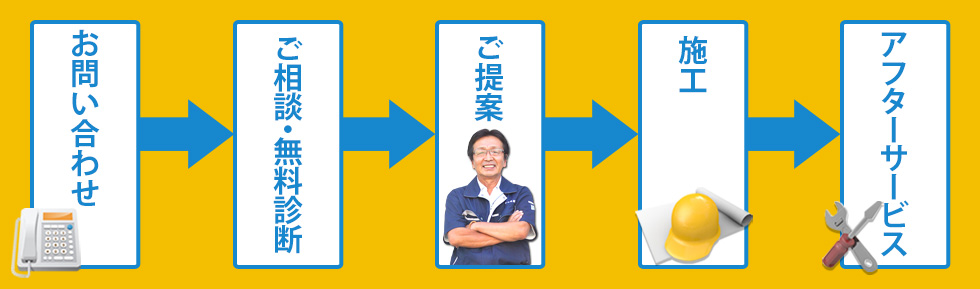 屋根リフォーム,キラ尾創,西尾市